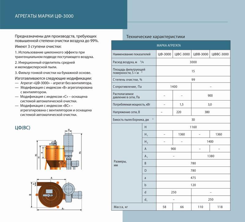 Оборудование для очистки воздуха при механической обработке изделий.