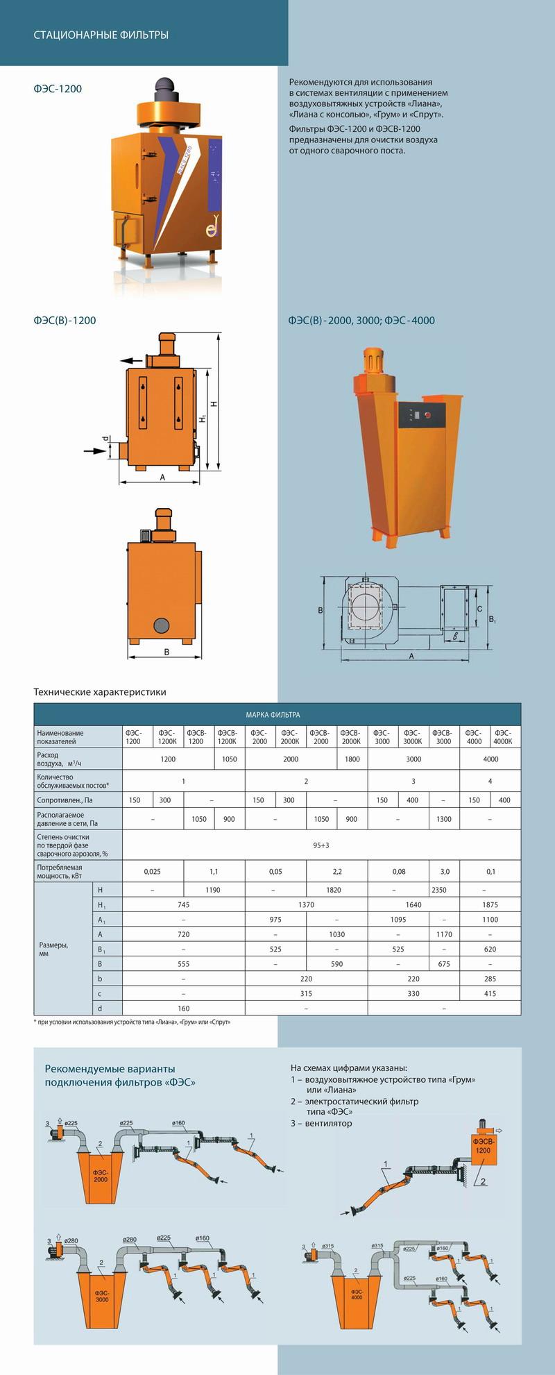 Электростатические стационарные фильтры и агрегаты ФЭС